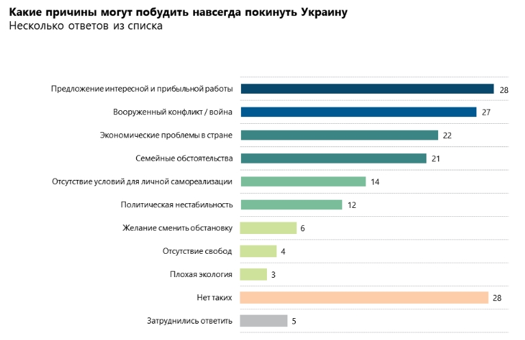 Переехать в другую страну при наличии возможности готовы 40% украинцев