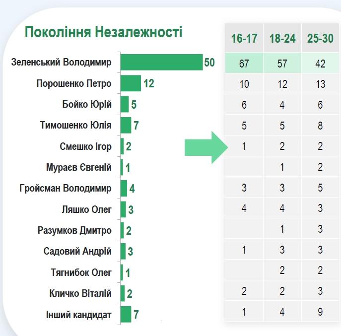Свіжий президентський рейтинг: за кого проголосують українці