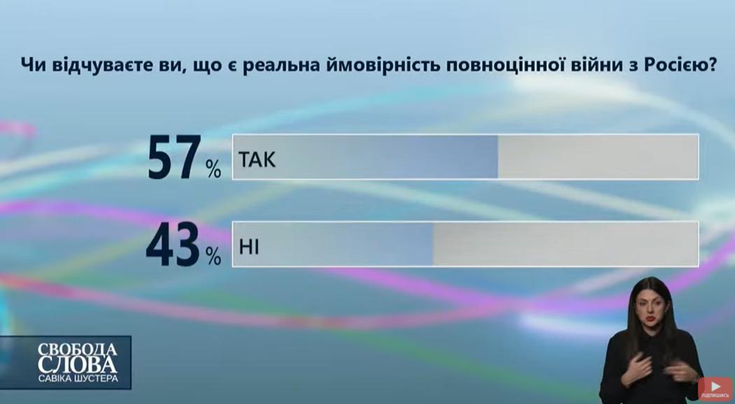 Большинство украинский допускают полномасштабную войну с Россией — опрос