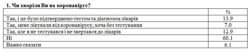 Сколько украинцев уже переболели COVID-19: данные опроса