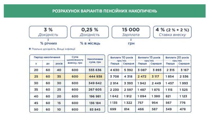 Украинцы смогут получить пенсию в 7 тысяч: что для этого нужно