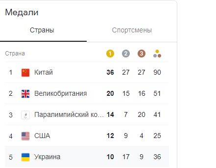 Україна здобула вже десять золотих медалей на Паралімпіаді