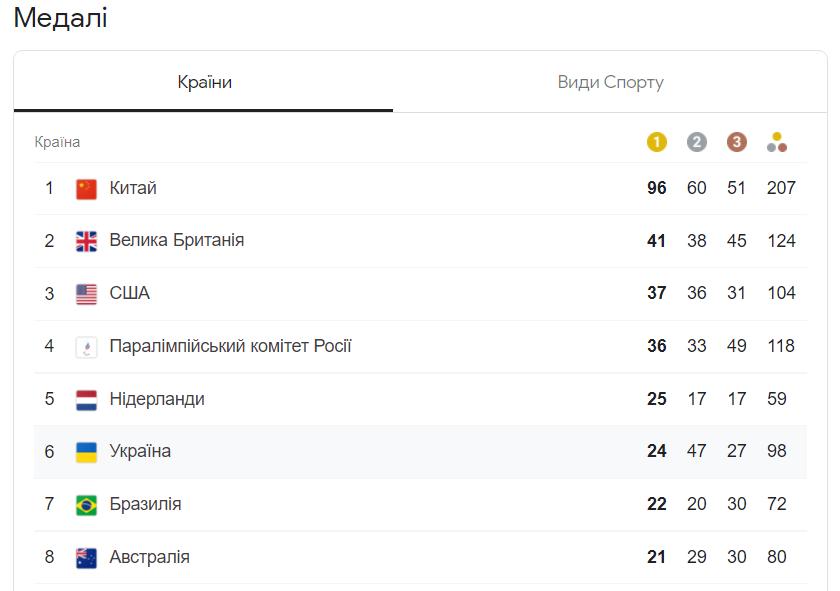 Україна завершила виступ на Паралімпіаді-2020: медальний залік