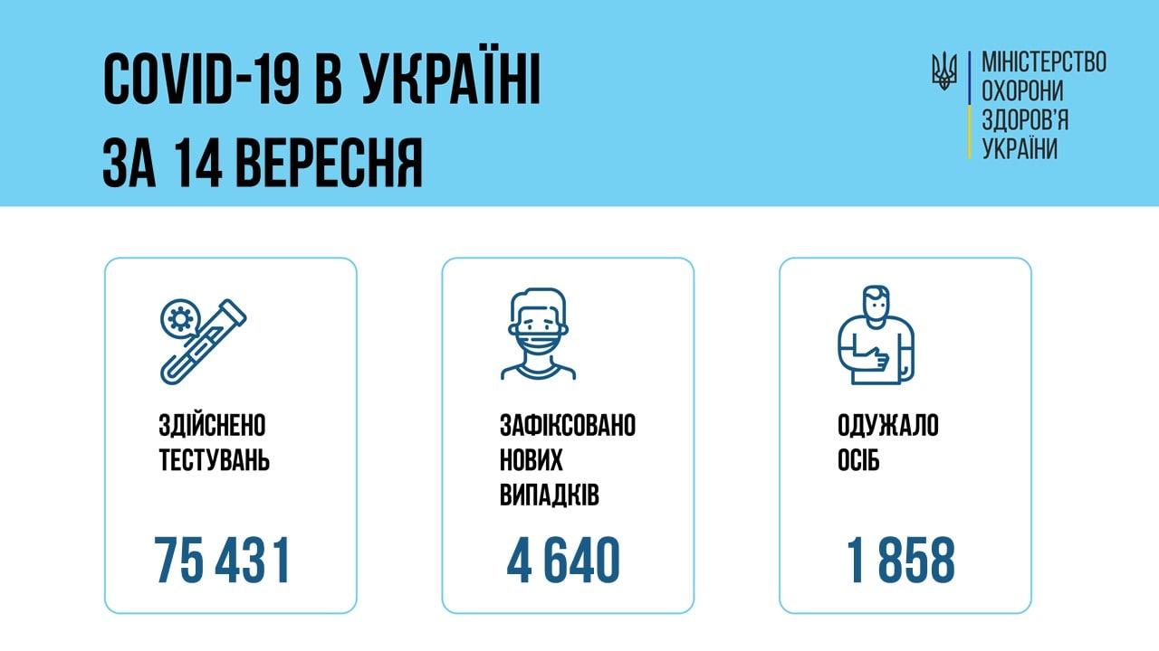 Вспышка случаев: в Украине 4640 новых заражений коронавирусом