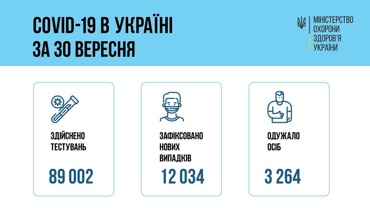 В Україні кількість нових COVID-випадків перевищила 12 тисяч