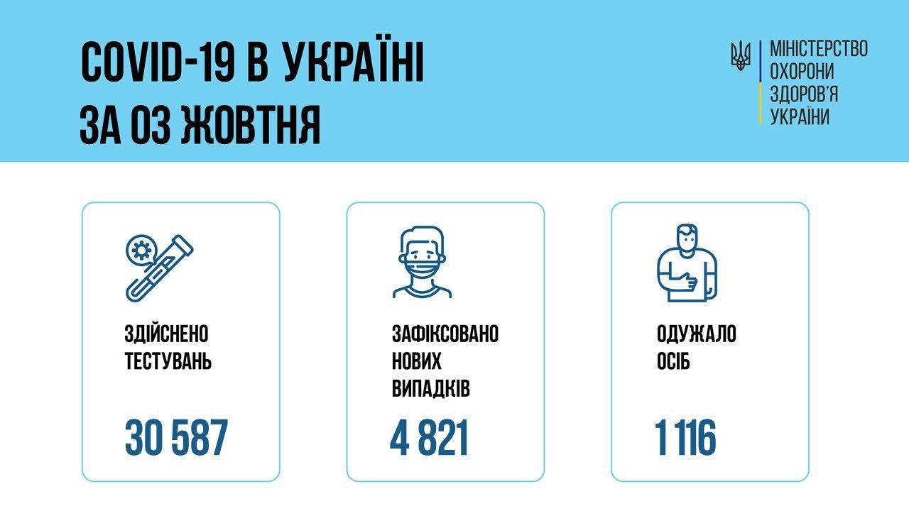 Різкий спад. В Україні 4821 новий випадок коронавірусу