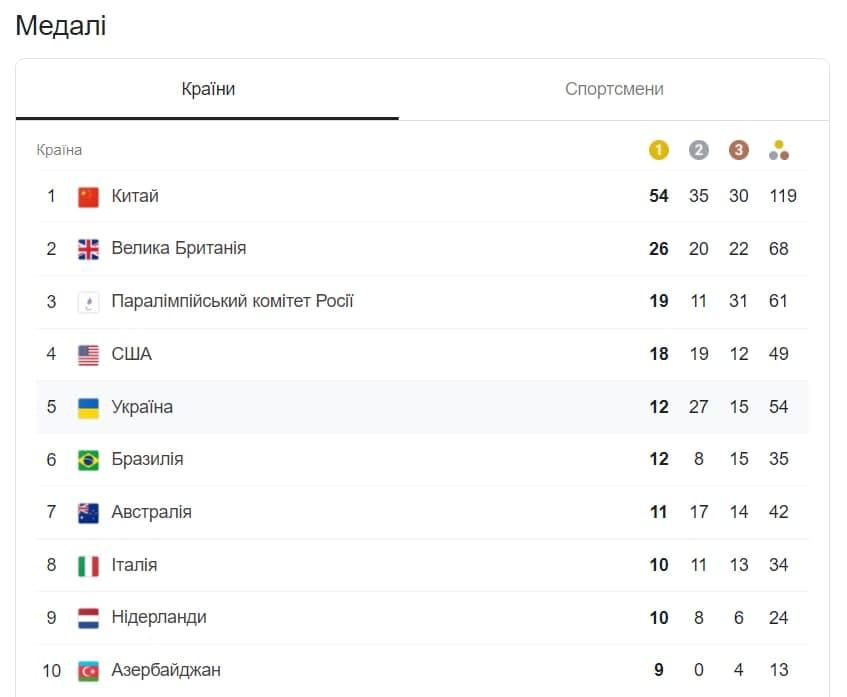 Медальний залік шостого дня Паралімпіади-2020: які нагороди завоювала Україна
