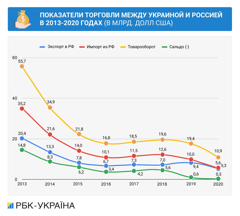 Война – не помеха. Как и чем Украина продолжает торговать с Россией