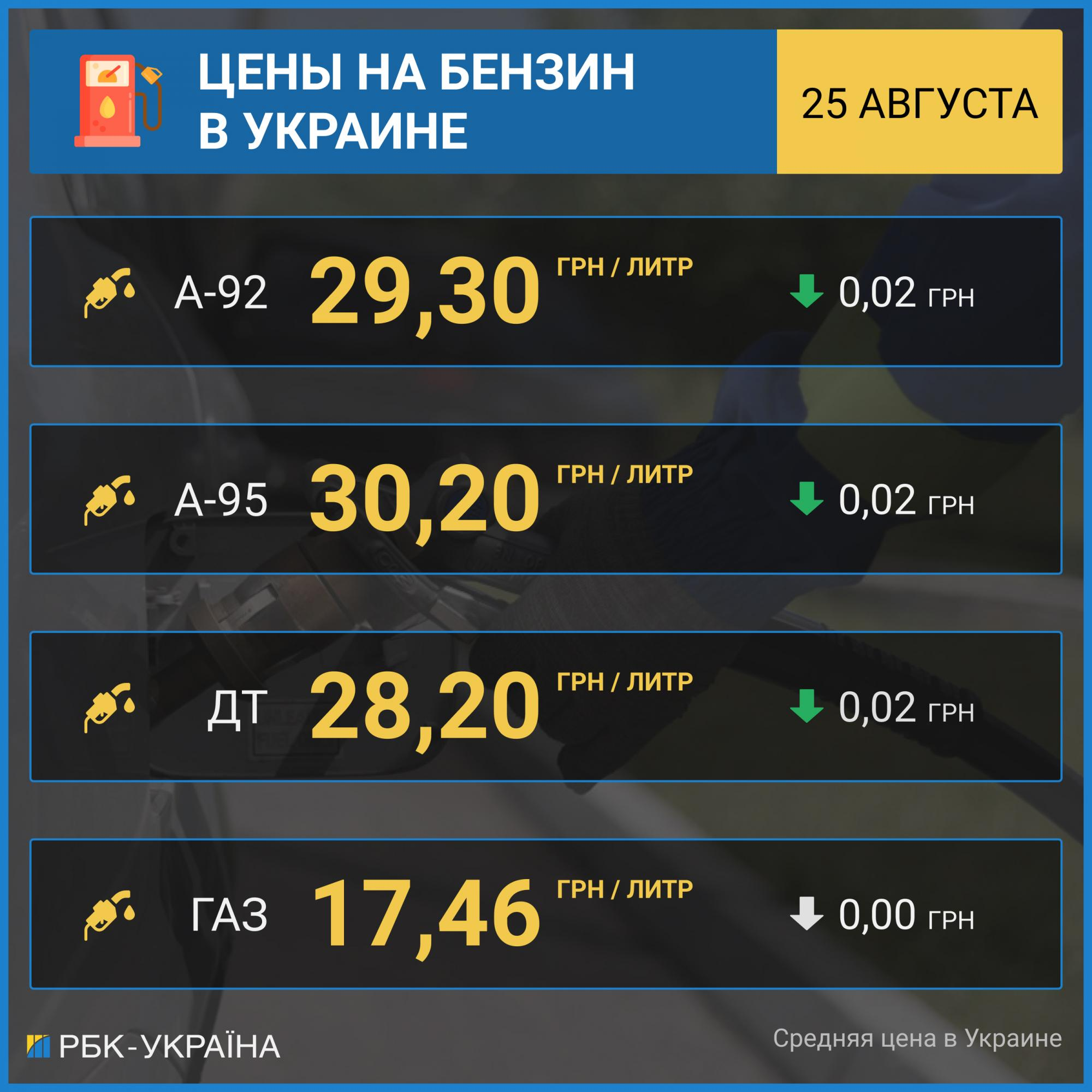 Бензин и дизельное топливо дешевеют: сколько стоит топливо на АЗС
