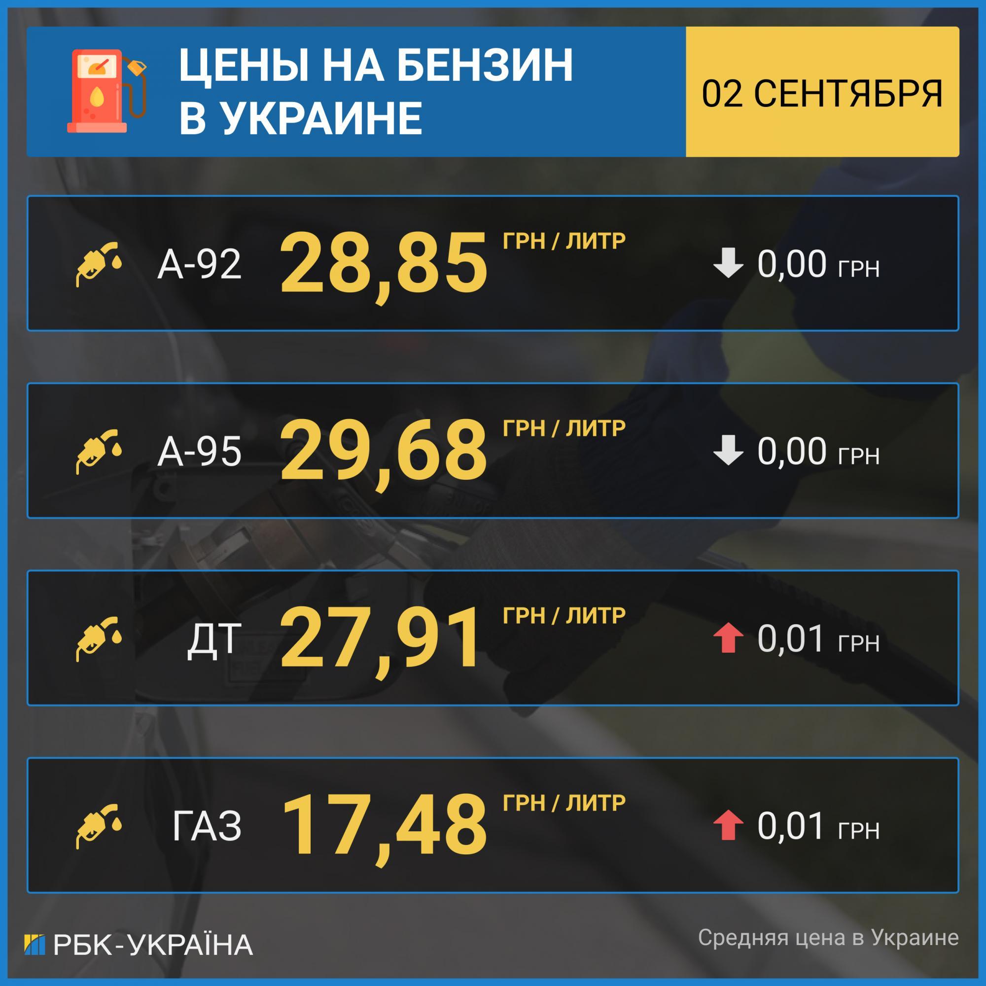 Цены на бензин прекратили снижение, автогаз дорожает