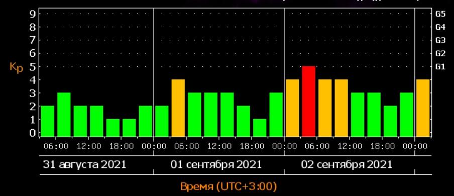 Землю накроет трехдневной магнитной бурей: когда будет пик
