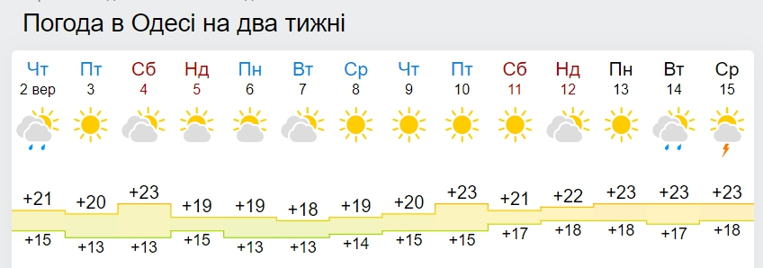 Синоптики рассказали, когда в Украину вернется 25-градусное тепло