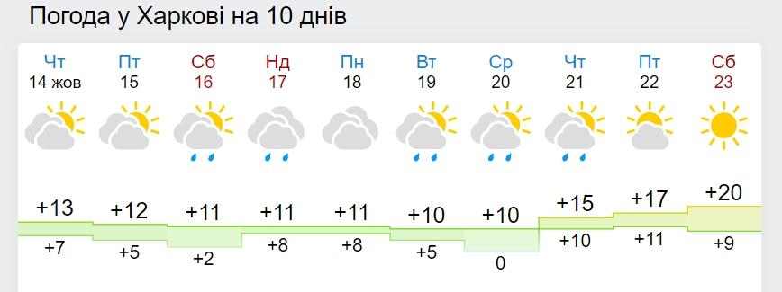 В Україну повернеться 20-градусне потепління: названа дата
