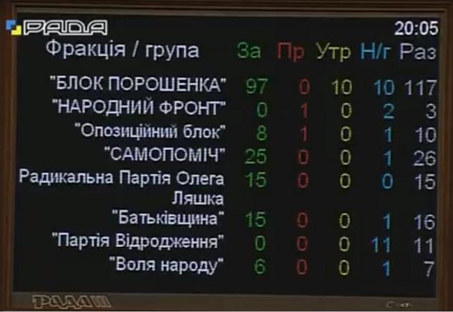 Голосование по отставке Кабмина