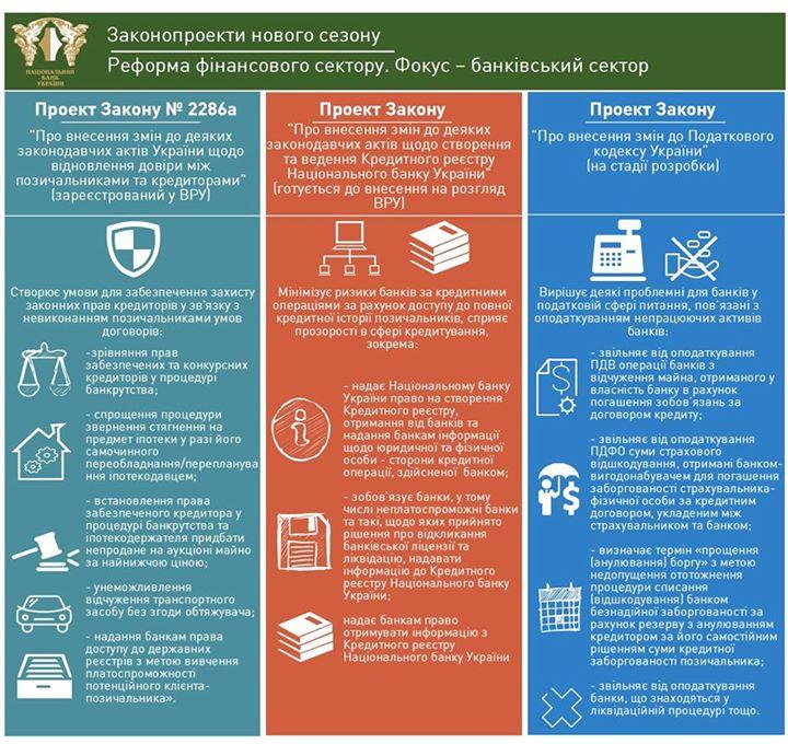 НБУ подготовил для одобрения ВРУ ряд законопроектов - Нацбанк, регулятор, законопроекты, одобрение парламента | РБК Украина