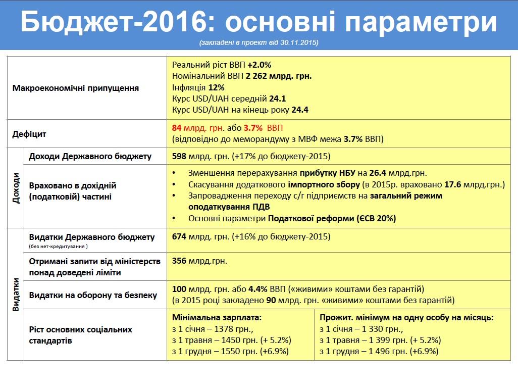 Макропоказатели бюджет 2016