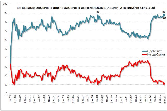 Действия Путина одобряют 87% россиян, - опрос - Владимир Путин - Российская Федерация - рейтинг Путина - Левада-центр   РБК Украина