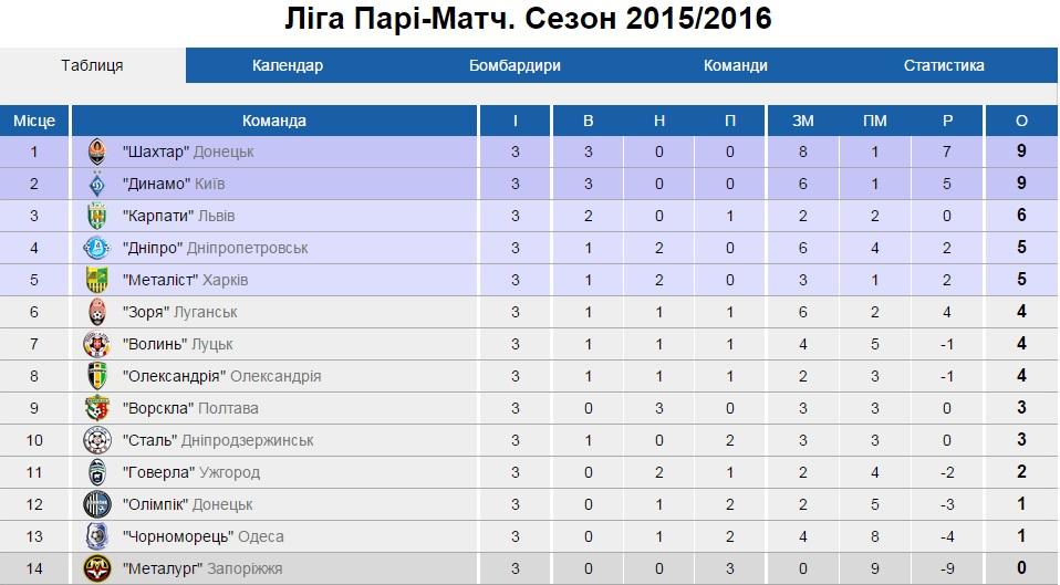 європи турнірна таблиця ліга
