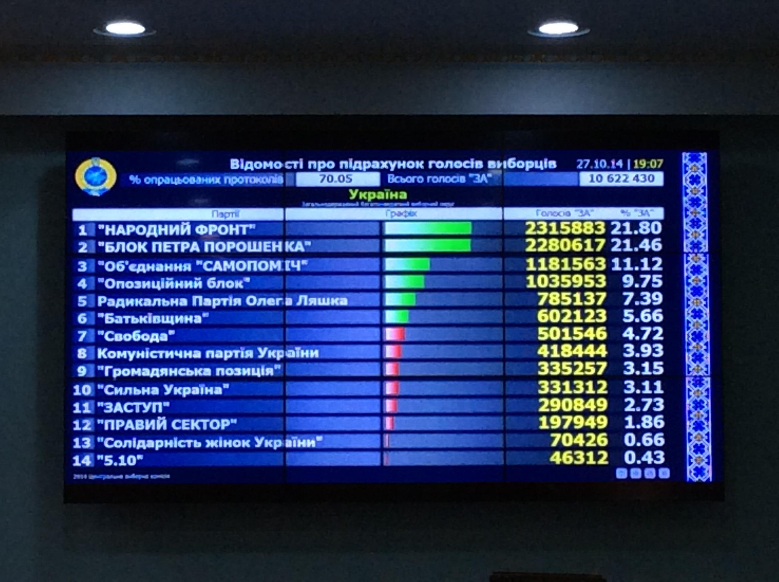 У партии Яценюка 21,8%, Порошенко 21,46%, Садового 11,12%, Бойко 9,75%, Ляшко 7,39%, Тимошенко 5,66%, - ЦИК обработал 70,05% протоколов