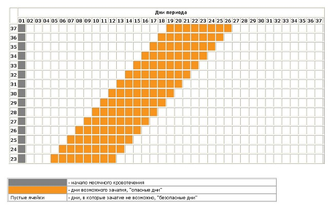 Таблица для подсчета безопасного секса