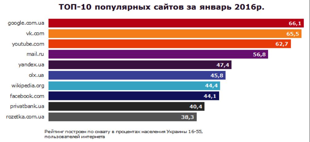 самые посещаемые сайты знакомств россии