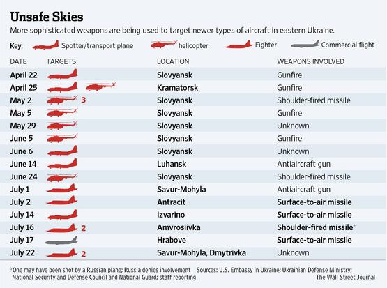 За время АТО было сбито 19 украинских воздушных судов, - The Wall Street Journal