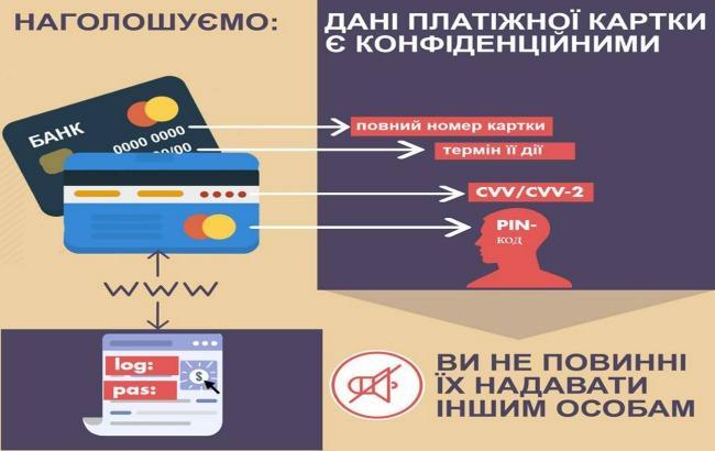 Фото: зафіксовано новий спосіб крадіжки даних платіжних карт (прес-служба НБУ)
