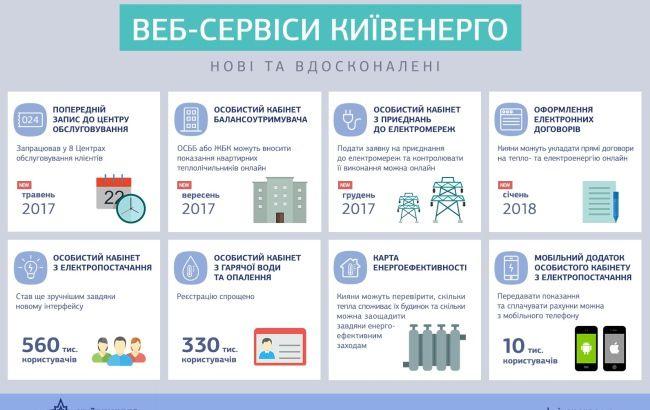 Київенерго онлайн: нові та вдосконалені веб-сервіси для клієнтів