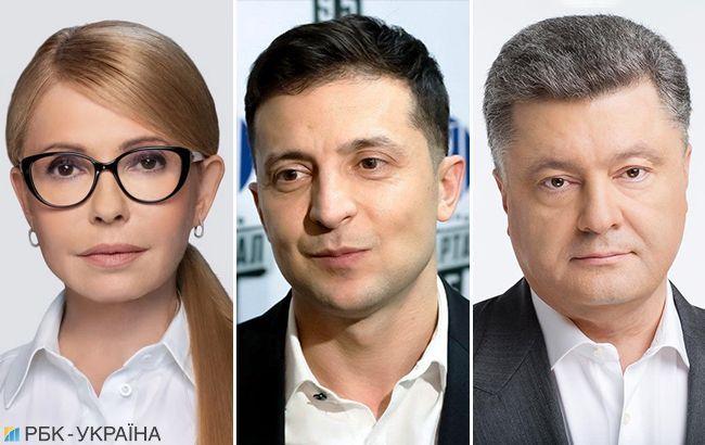 Рейтинги кандидатів: Зеленський і Порошенко виходять у другий тур
