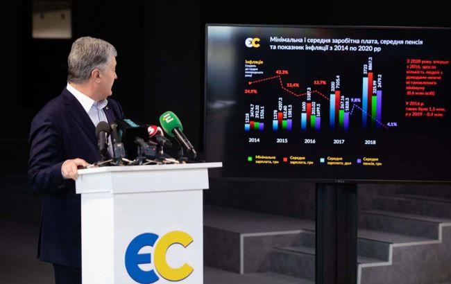 """""""13-та пенсія та субсидії"""": Порошенко презентував законопроект щодо змін до бюджету"""
