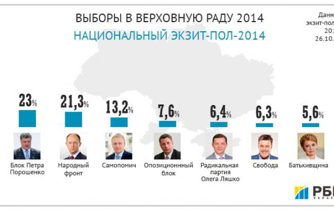 Выборы-2014: партия Порошенко 23%, Яценюка 21,3%, Садового 13,2%, Бойко 7,6%, Ляшко 6,4%, Тягнибока 6,3%, Тимошенко 5,6%, - Национальный экзит-пол