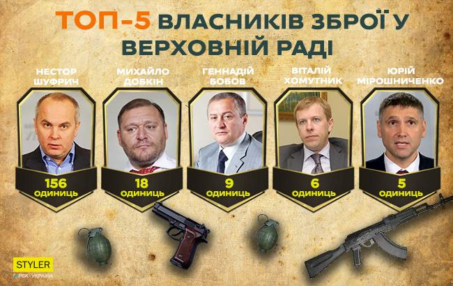 У мережі розповіли, у кого з депутатів Ради найбільше зброї (інфографіка)