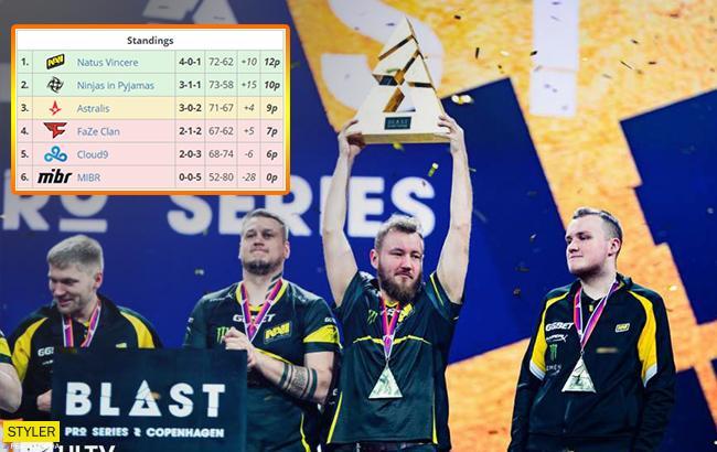 Українська кіберкоманда перемогла на міжнародному турнірі в Данії