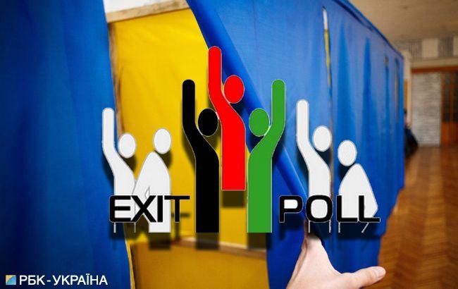 Экзит-пол на выборах 2019 проведут три социологических центра
