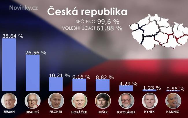 На виборах в Чехіїпродовжує лідирувати Земан