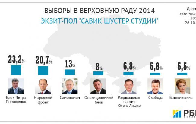Выборы-2014: партия Порошенко 23,2%, Яценюка 20,7%, Садового 13%, Бойко 8%, Ляшко 6,8%, Тягнибока 5,8%, Тимошенко 5,5%, - экзит-пол Шустера