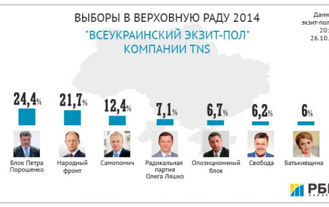 Выборы-2014: партия Порошенко 24,4%, Яценюка 21,7%, Садового 12,4%, Ляшко 7,1%, Бойко 6,7%, Тягнибока 6,2%, Тимошенко 6%, - экзит-пол TNS
