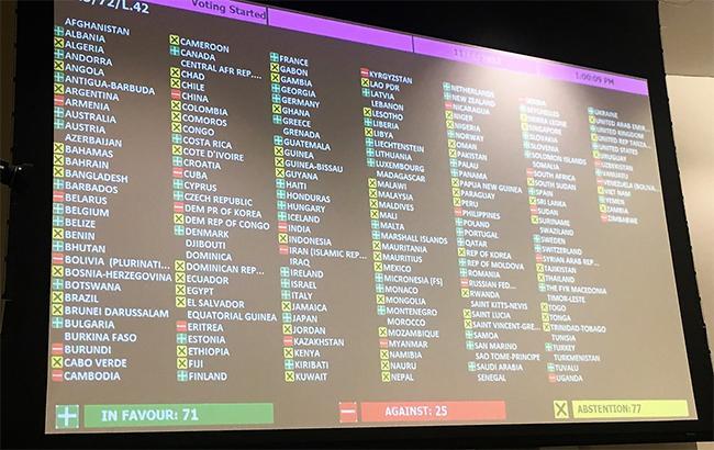 В украинской миссии ООН назвали страны, которые голосовали против резолюции по Крыму