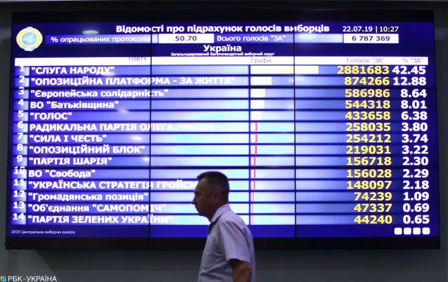 На местные выборы не хватает более миллиарда гривен, - ЦИК