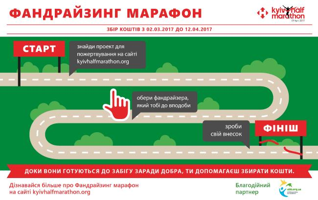 Начался благотворительный Фандрайзинг марафон в рамках Nova Poshta Kyiv Half Marathon 2017