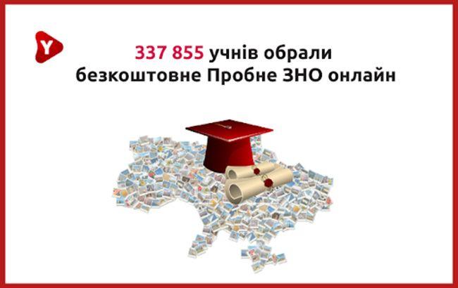 Безкоштовне Пробне ЗНО онлайн від ЯвКурсі: учасників вже більше, ніж у пробного офлайн і реєстрація продовжується!