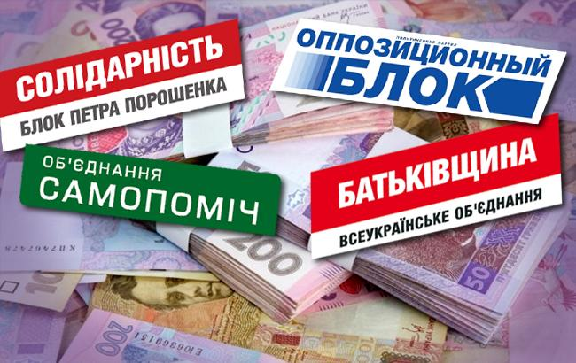 как партии получают и тратят государственное финансирование