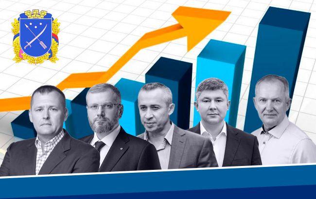 Рейтинг кандидатов в мэры Днепра