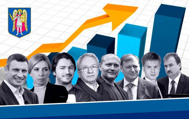 Рейтинг кандидатов в мэры Киева
