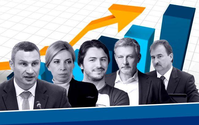 Выборы мэра Киева: что нужно знать об избирательной кампании в столице