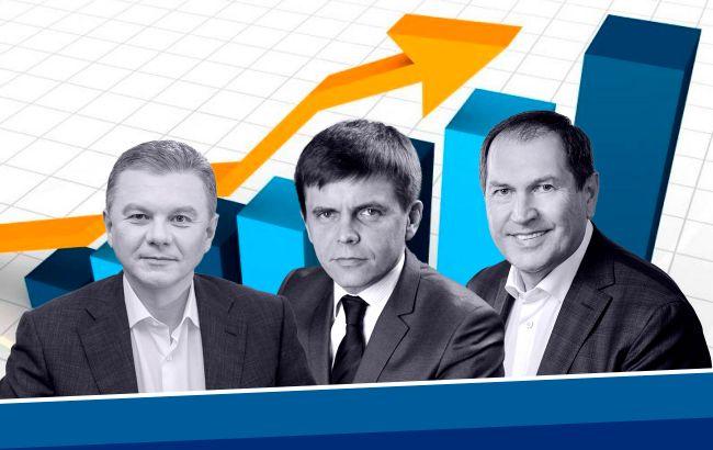 Рейтинг кандидатов в мэры Винницы, Житомира и Кропивницкого: кто лидирует