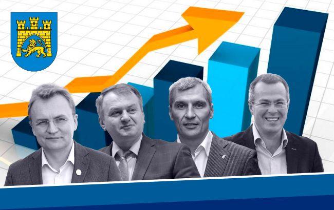 Рейтинг кандидатів у мери Львова