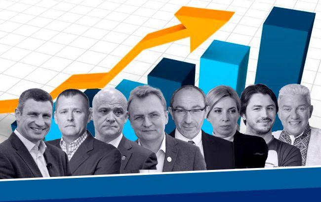 Рейтинг кандидатів в мери по містах: хто лідирує в передвиборній гонці