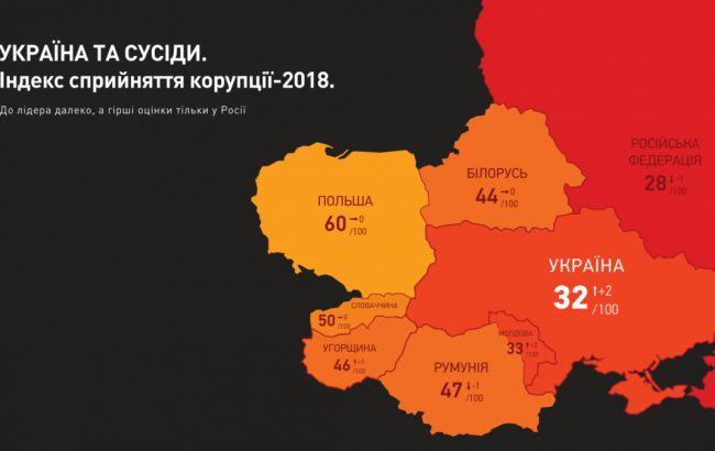 Україна піднялася на 10 позицій в рейтингу сприйняття корупції